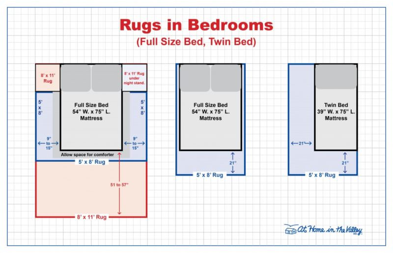 Rugs Size Guide for Bedrooms (Full or Twin Bed)